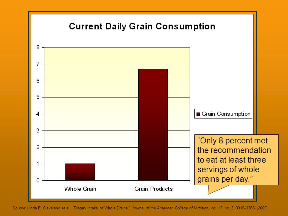 Only 8 percent met the recommendation to eat at least three servings of whole grains per day.