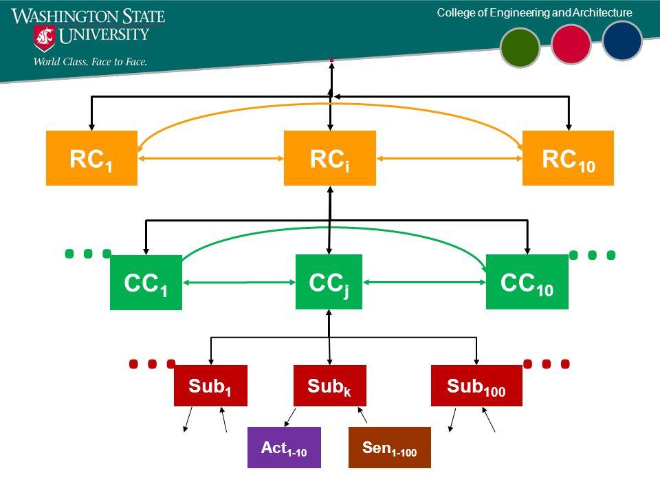 RC1 RCi RC10 … … CC1 CCj CC10 … … Sub1 Subk Sub100 Act1-10 Sen1-100