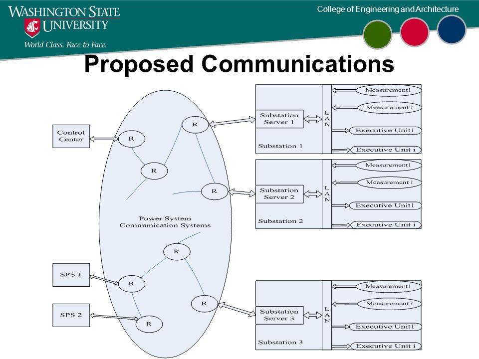 Proposed Communications