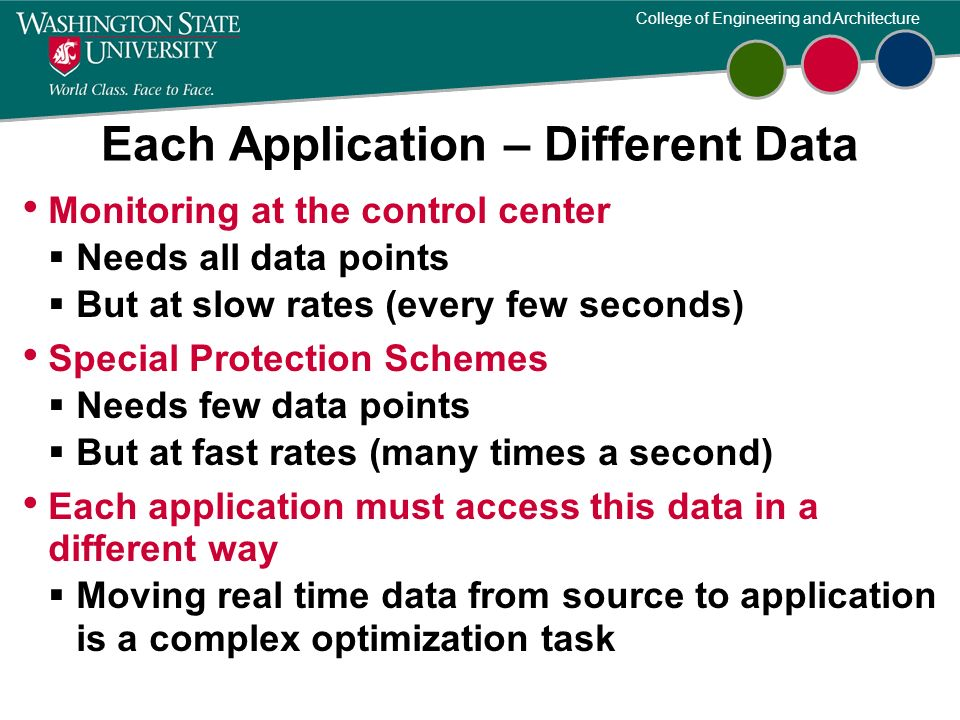 Each Application – Different Data