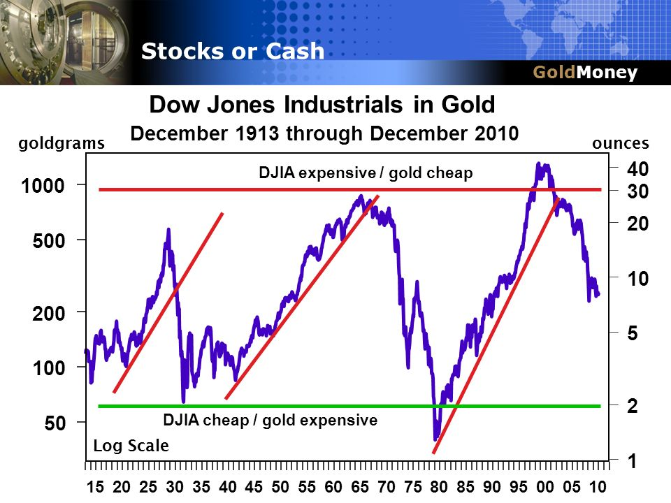 Title Slide Box Title & Headline Dow Jones Industrials in Gold