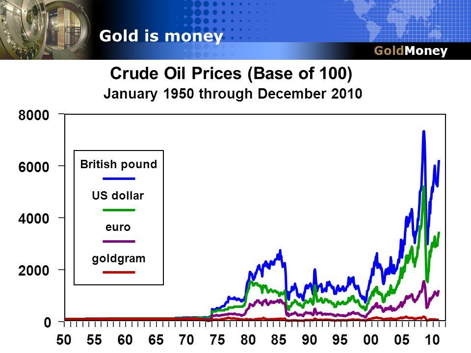Title Slide Box Title & Headline Crude Oil Prices (Base of 100)