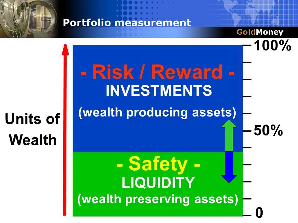 (wealth producing assets) (wealth preserving assets)