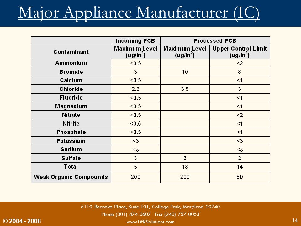 Major Appliance Manufacturer (IC)