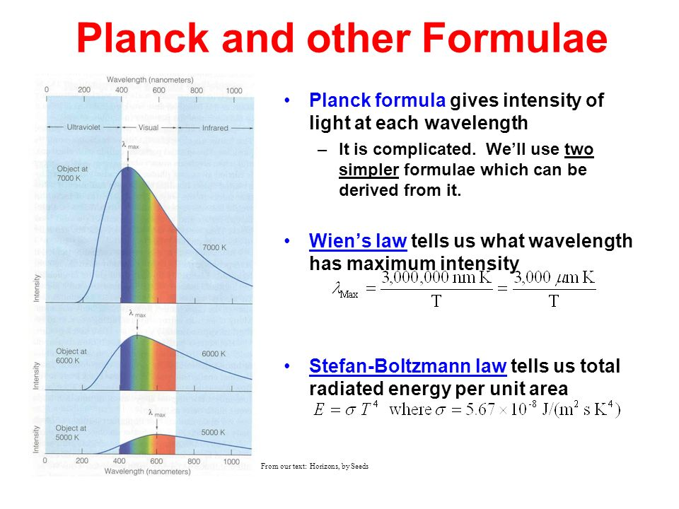 Planck and other Formulae
