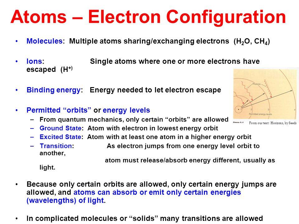 Atoms – Electron Configuration