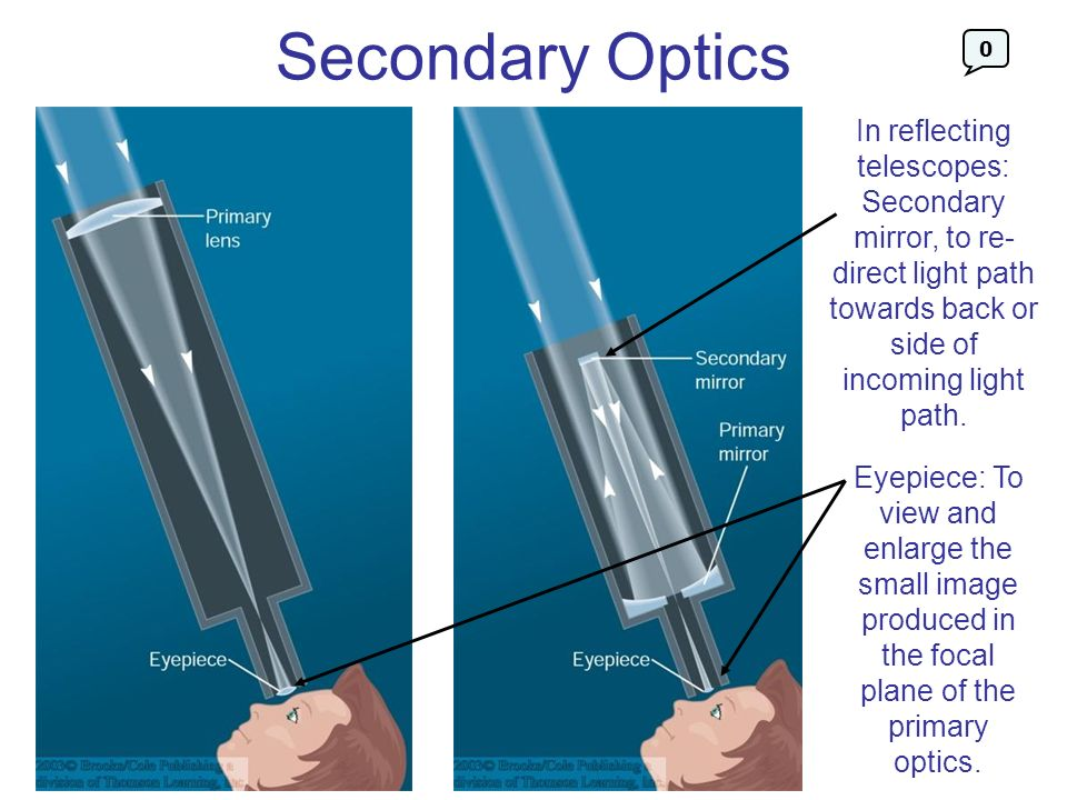 Secondary Optics In reflecting telescopes: Secondary mirror, to re- direct light path towards back or side of incoming light path.