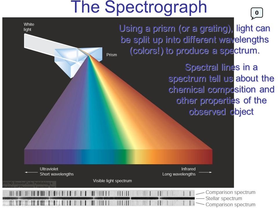 The Spectrograph Using a prism (or a grating), light can be split up into different wavelengths (colors!) to produce a spectrum.
