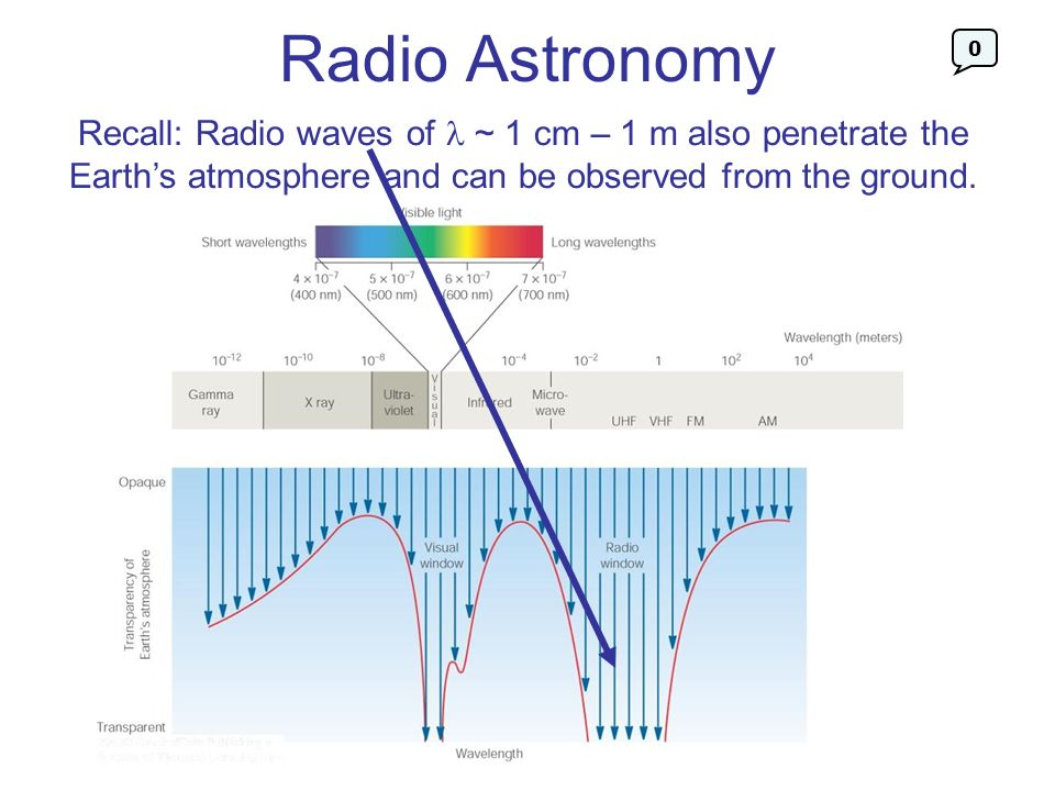 Radio AstronomyRecall: Radio waves of  ~ 1 cm – 1 m also penetrate the Earth's atmosphere and can be observed from the ground.