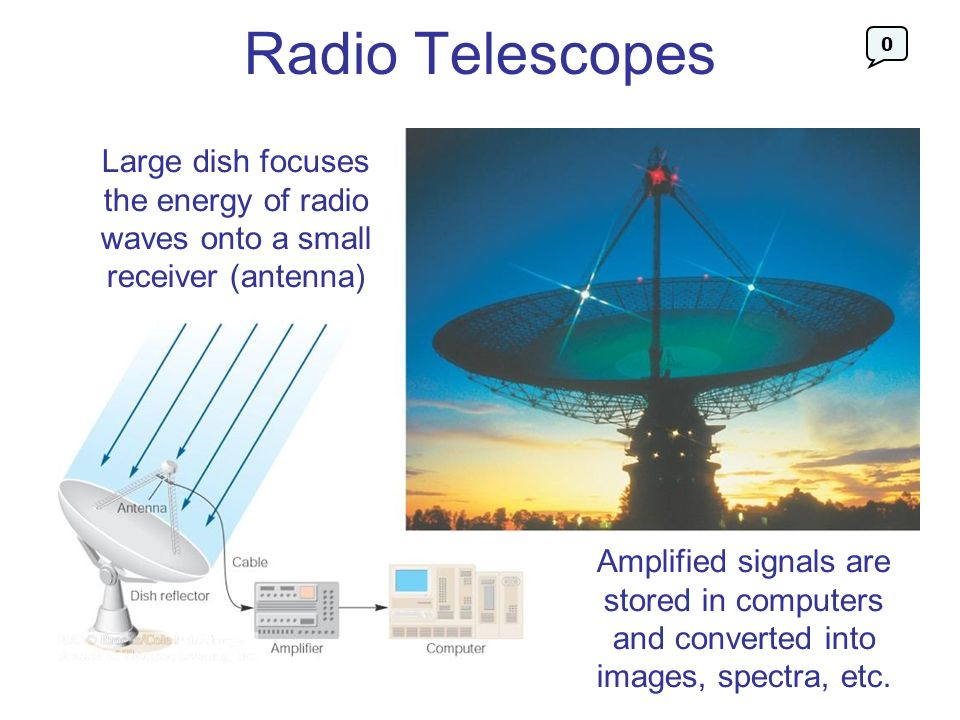 Radio Telescopes Large dish focuses the energy of radio waves onto a small receiver (antenna)