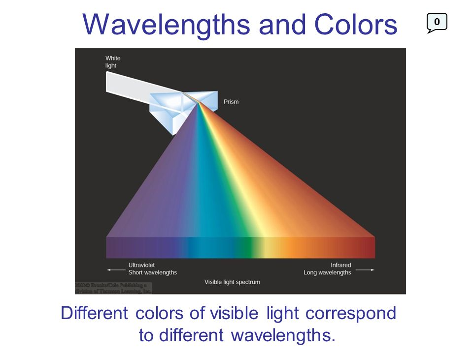 Wavelengths and Colors