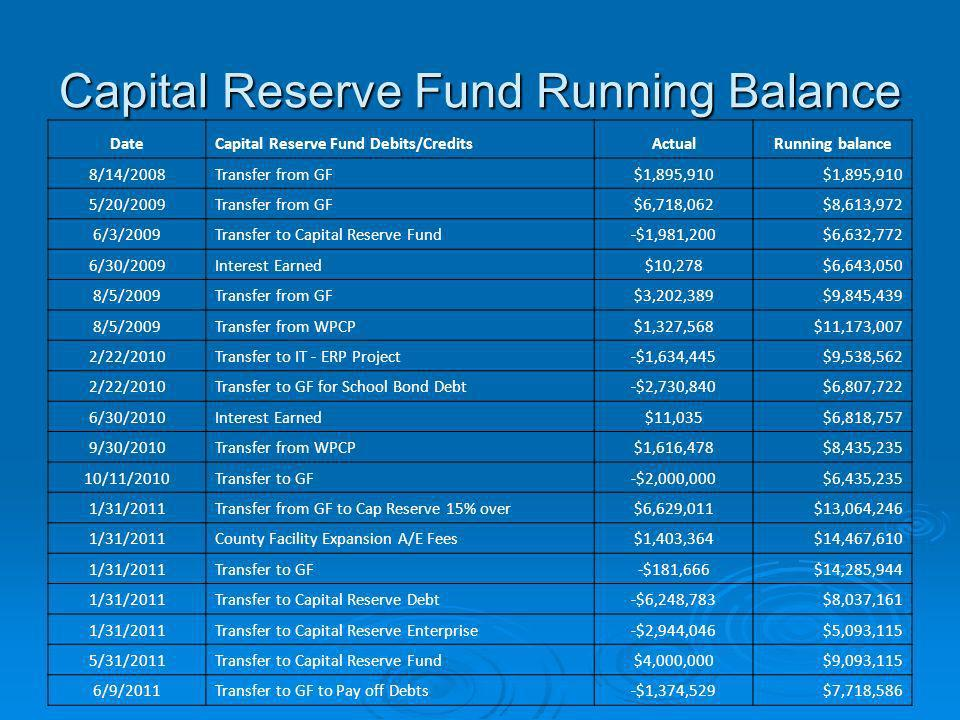 Capital Reserve Fund Running Balance