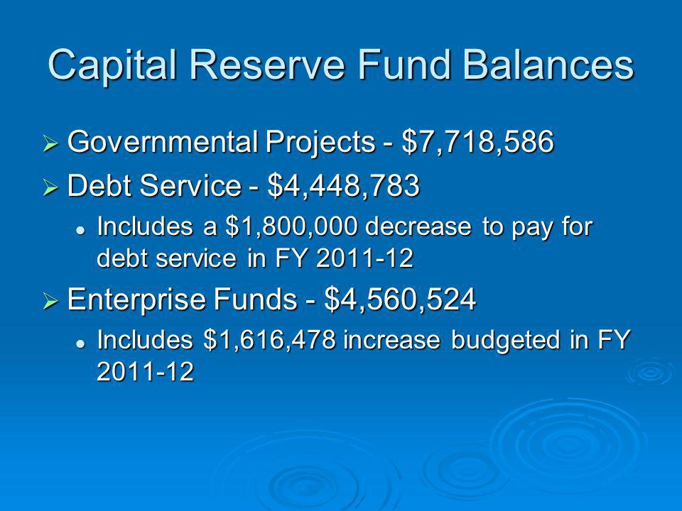Capital Reserve Fund Balances