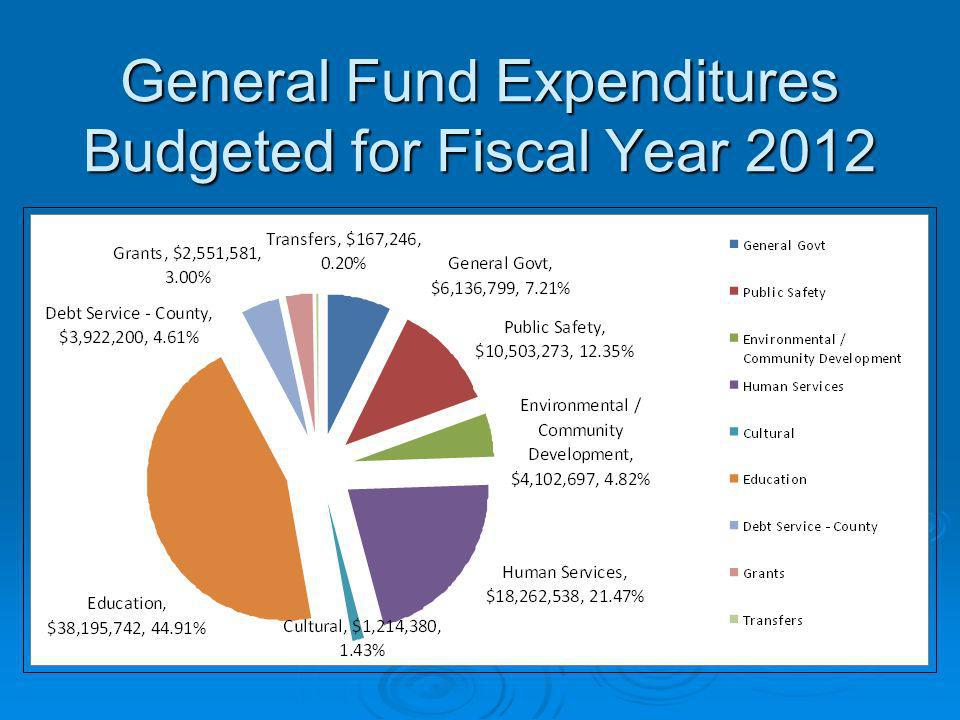 General Fund Expenditures Budgeted for Fiscal Year 2012