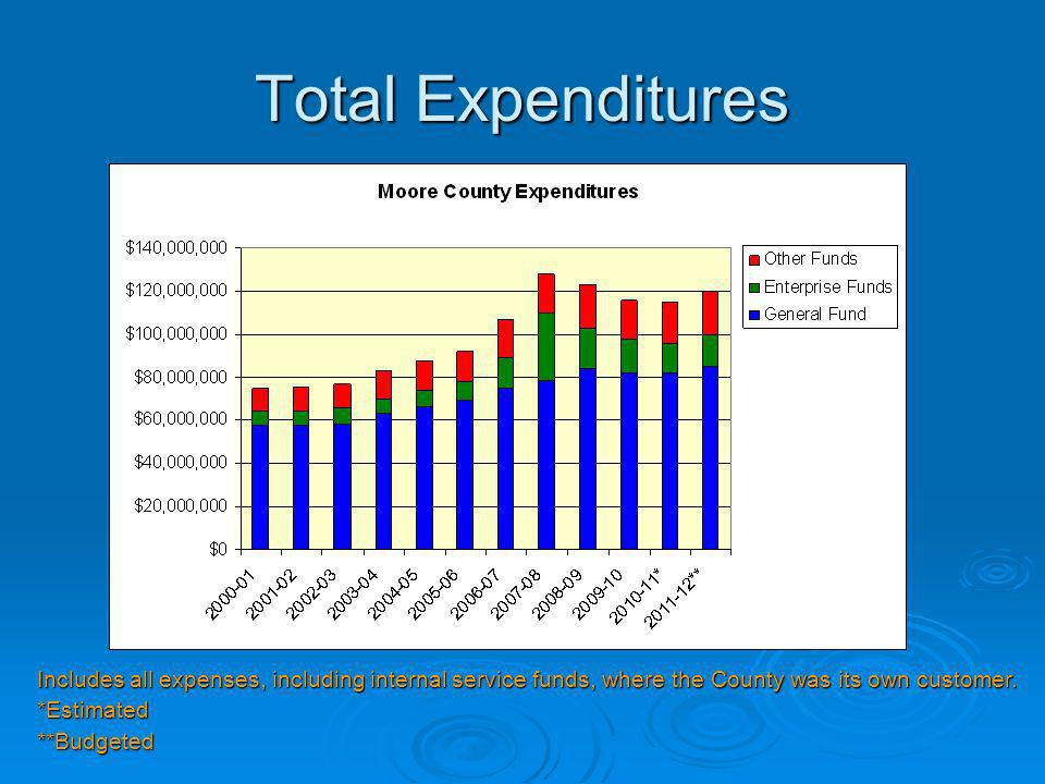 Total Expenditures Includes all expenses, including internal service funds, where the County was its own customer.
