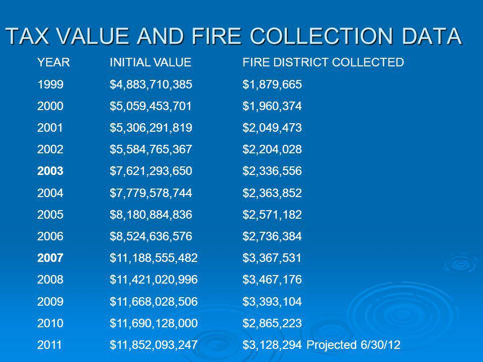 TAX VALUE AND FIRE COLLECTION DATA