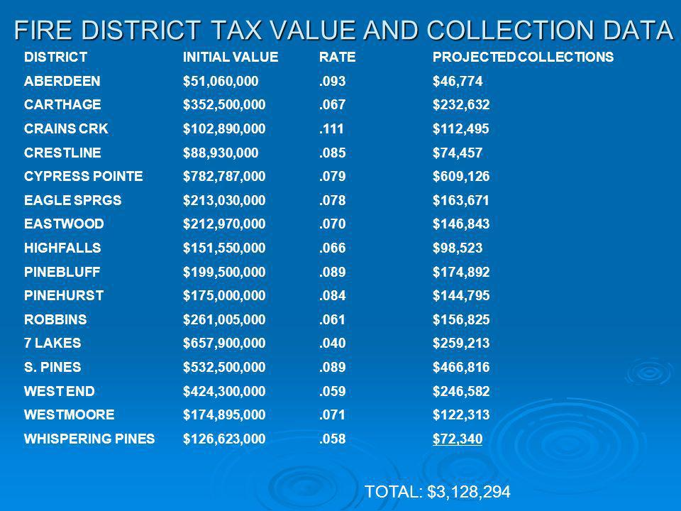 FIRE DISTRICT TAX VALUE AND COLLECTION DATA