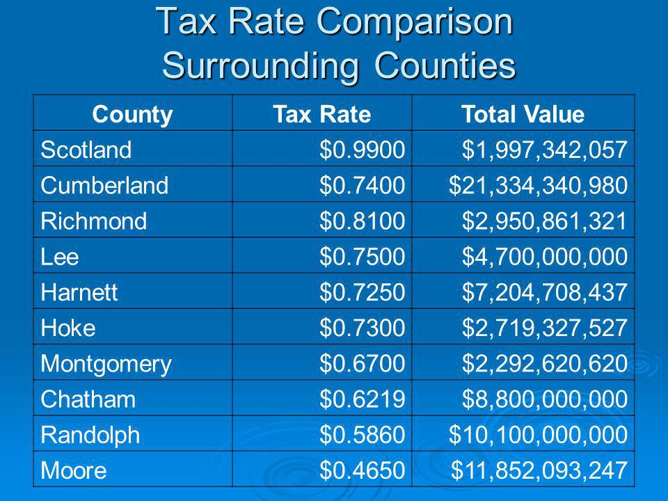 Tax Rate Comparison Surrounding Counties