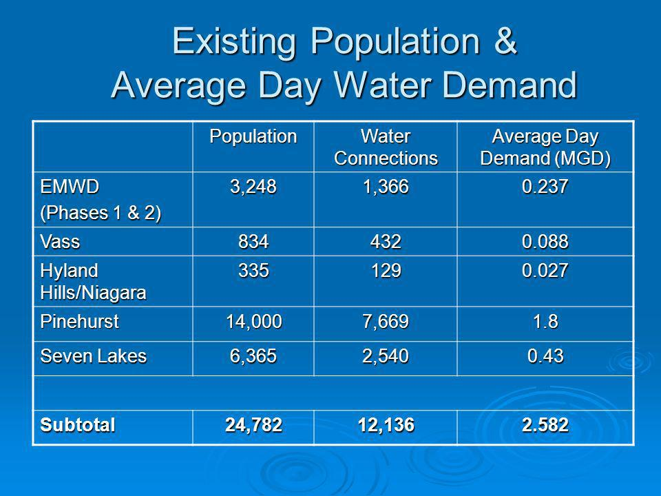 Existing Population & Average Day Water Demand