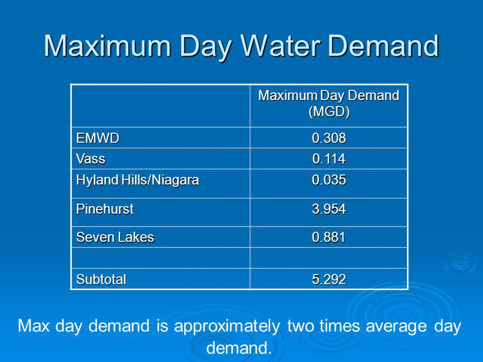 Maximum Day Water Demand