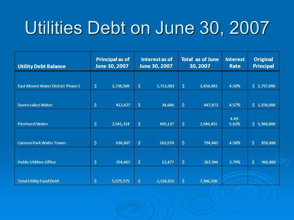 Utilities Debt on June 30, 2007 Utility Debt Balance