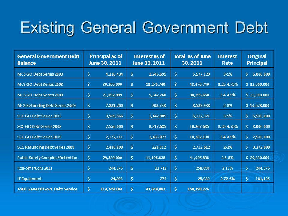 Existing General Government Debt