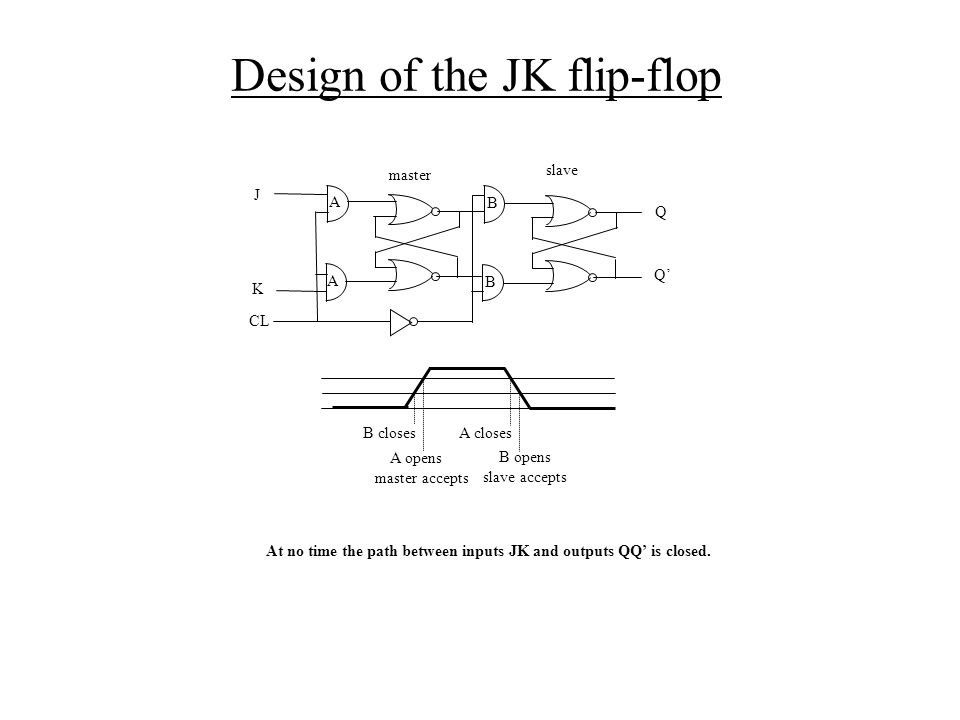 Design of the JK flip-flop