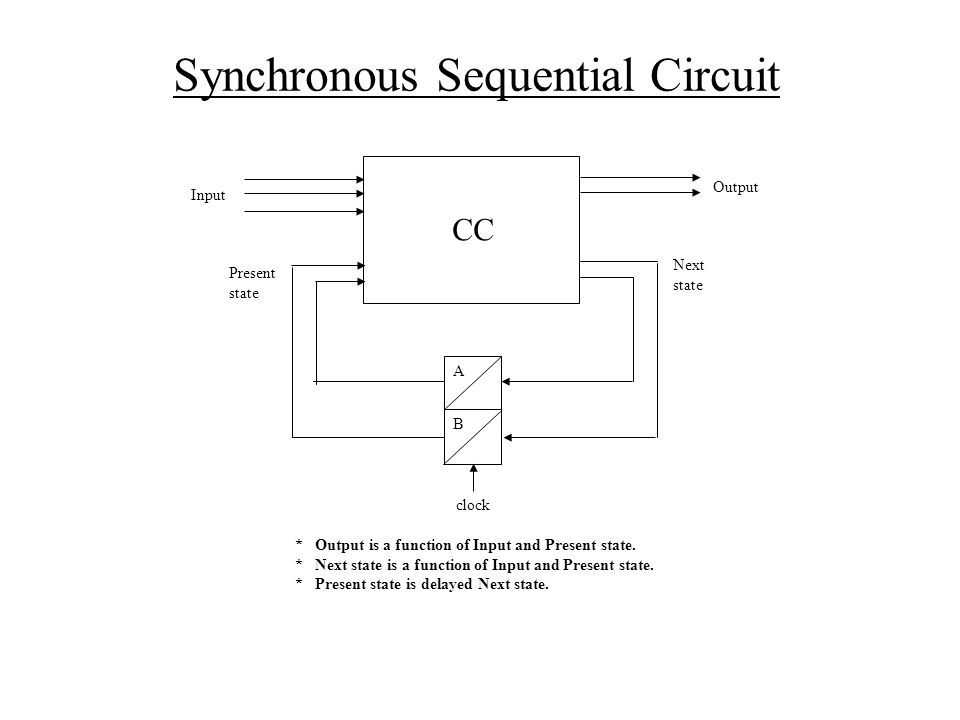 Synchronous Sequential Circuit