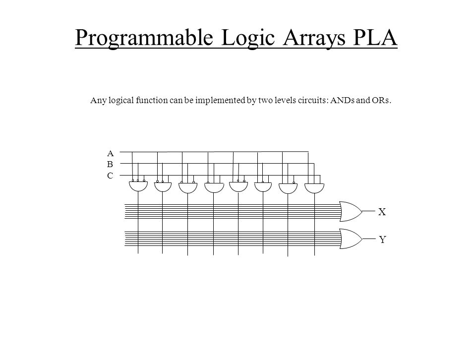 Programmable Logic Arrays PLA