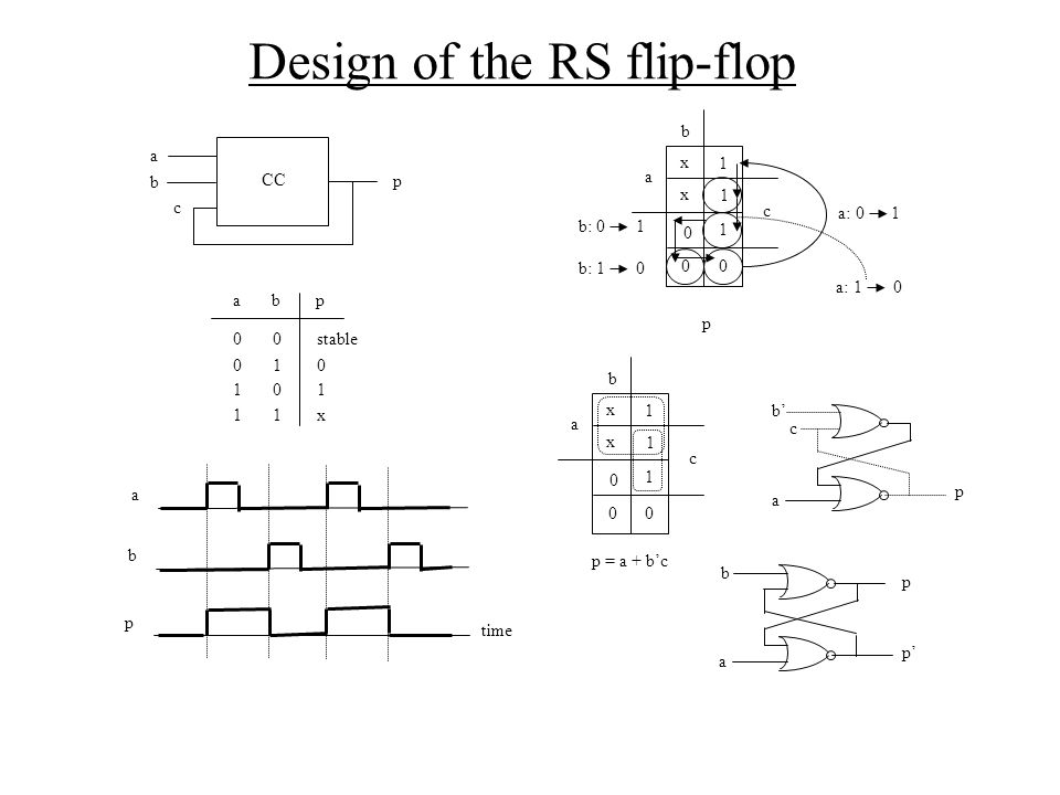 Design of the RS flip-flop