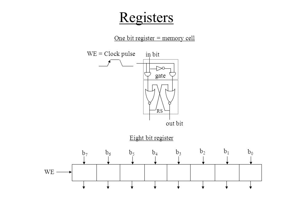 Registers One bit register = memory cell WE = Clock pulse in bit gate