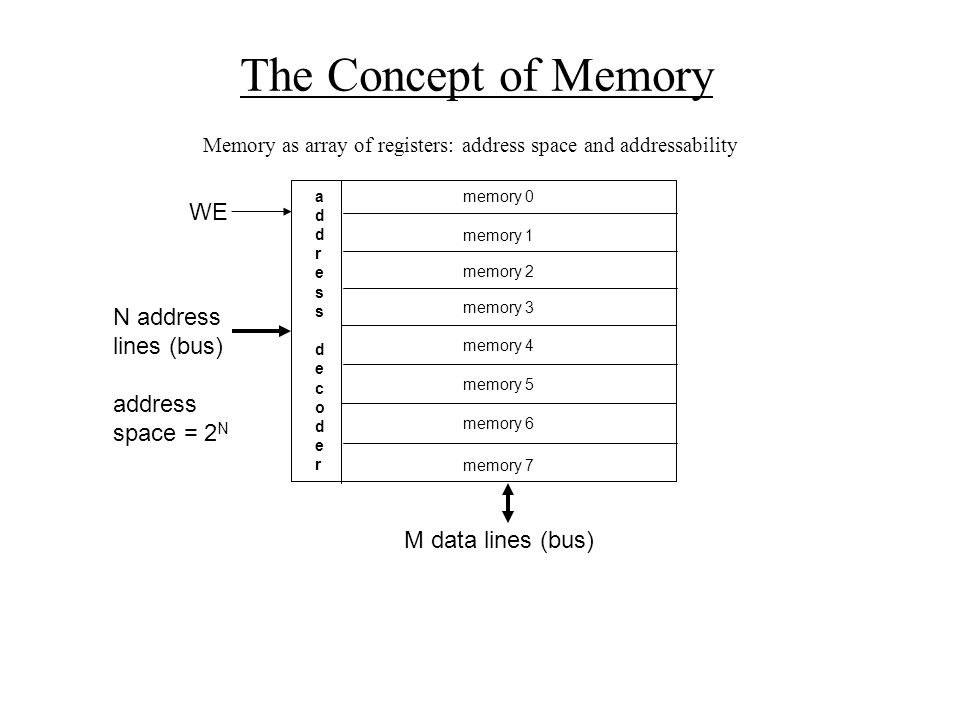 The Concept of Memory WE N address lines (bus) address space = 2N