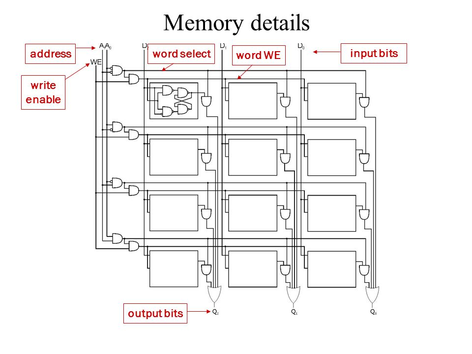 Memory details address word select word WE input bits write enable