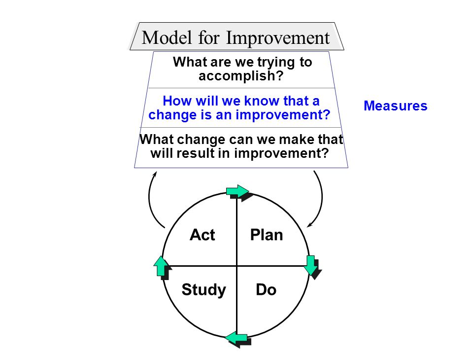 Model for Improvement Act Plan Study Do What are we trying to