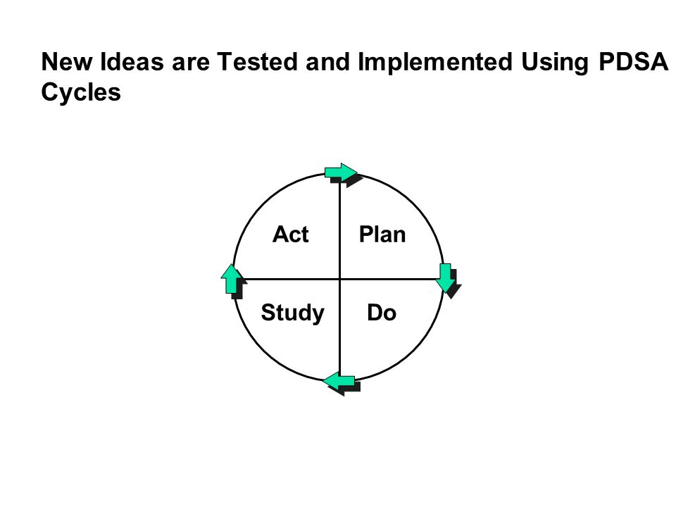 New Ideas are Tested and Implemented Using PDSA Cycles