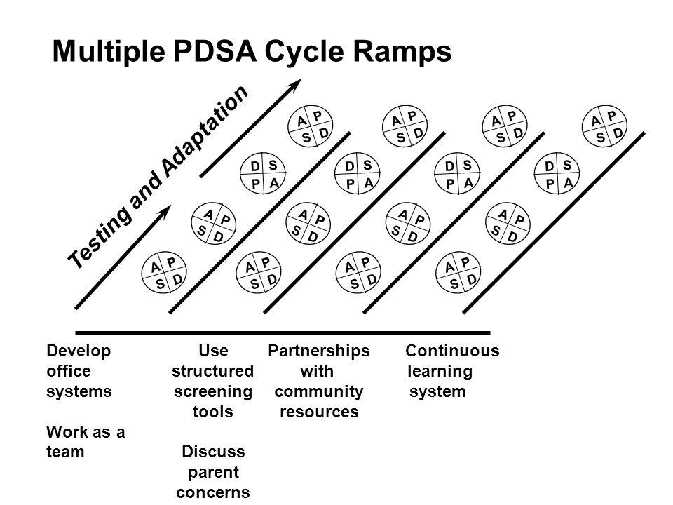 Multiple PDSA Cycle Ramps