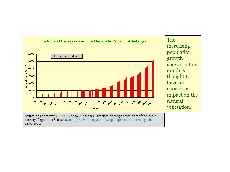 The increasing population growth shown in this graph is thought to have an enormous impact on the natural vegetation.