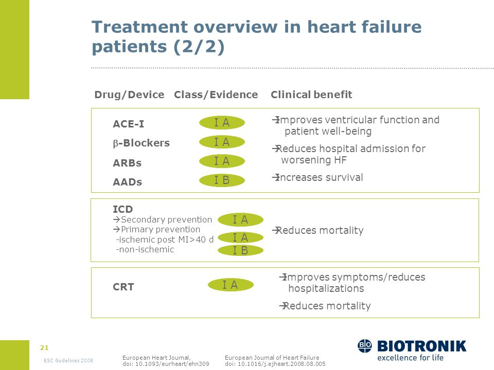 Treatment overview in heart failure patients (2/2)