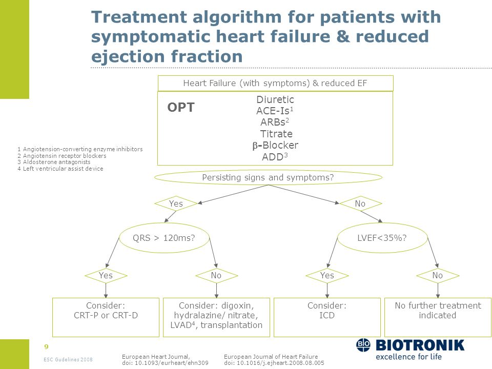 Treatment algorithm for patients with symptomatic heart failure & reduced ejection fraction