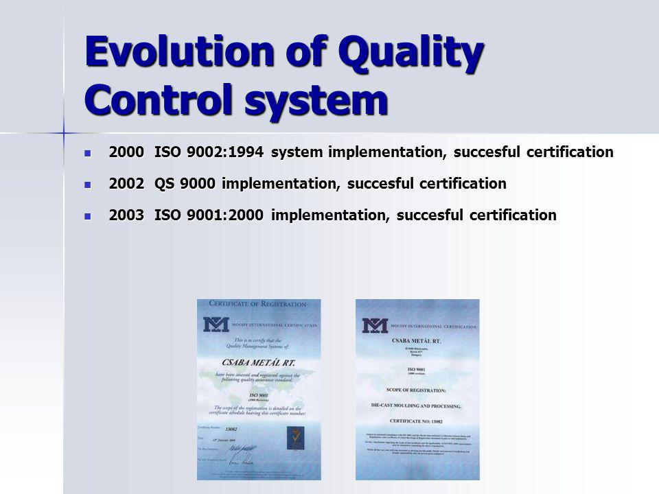 Evolution of Quality Control system
