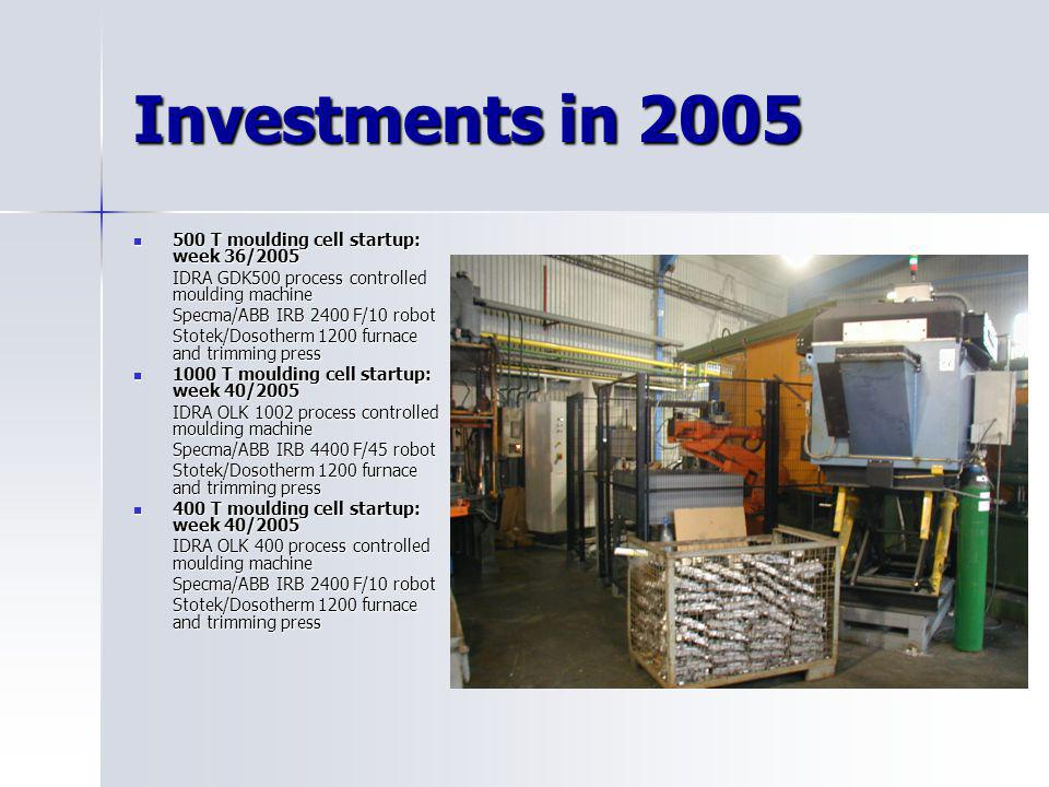 Investments in 2005 500 T moulding cell startup: week 36/2005