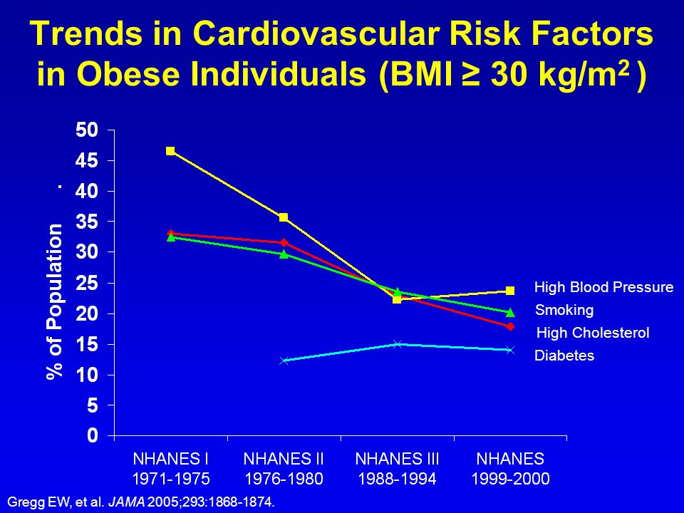 Trends in Cardiovascular Risk Factors in Obese Individuals (BMI ≥ 30 kg/m2 )