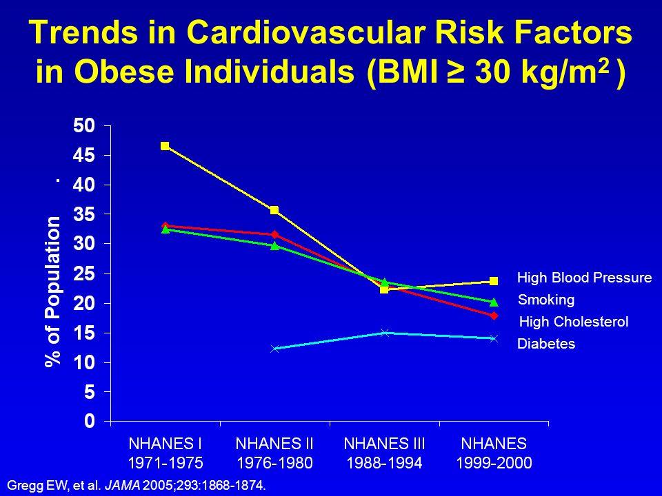Trends in Cardiovascular Risk Factors in Obese Individuals (BMI ≥ 30 kg/m2 )