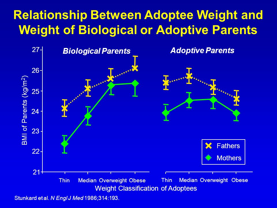 Weight Classification of Adoptees