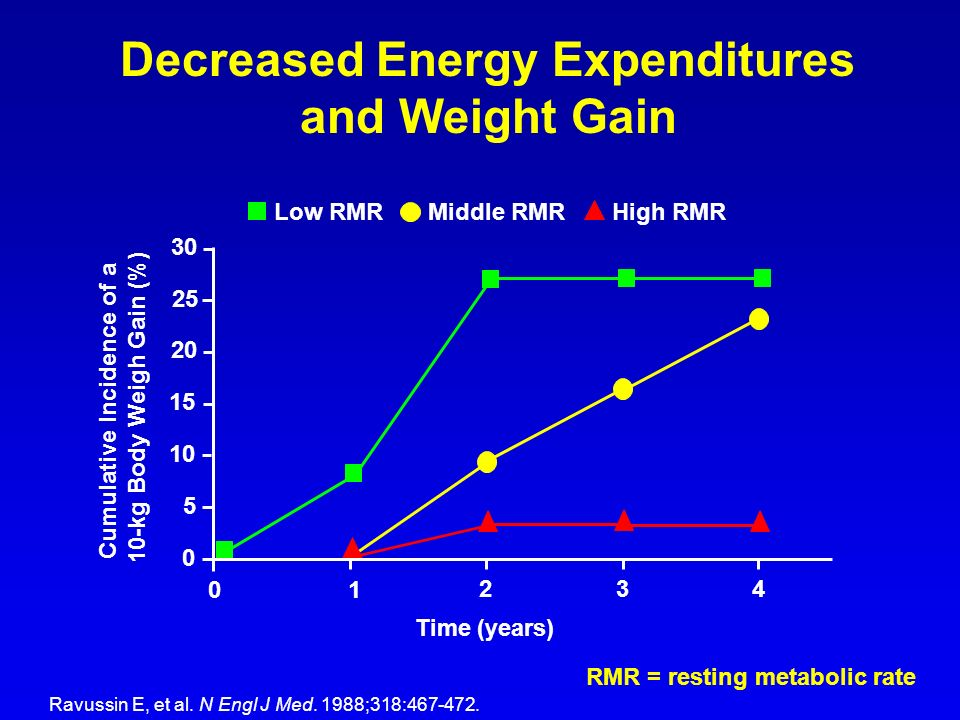 Decreased Energy Expenditures