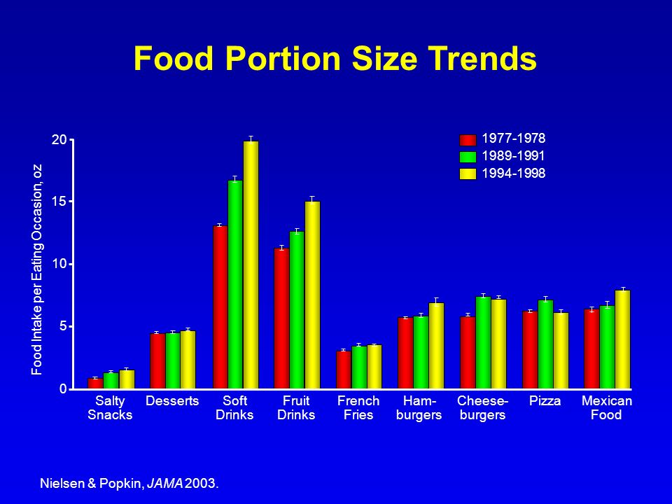 Food Portion Size Trends