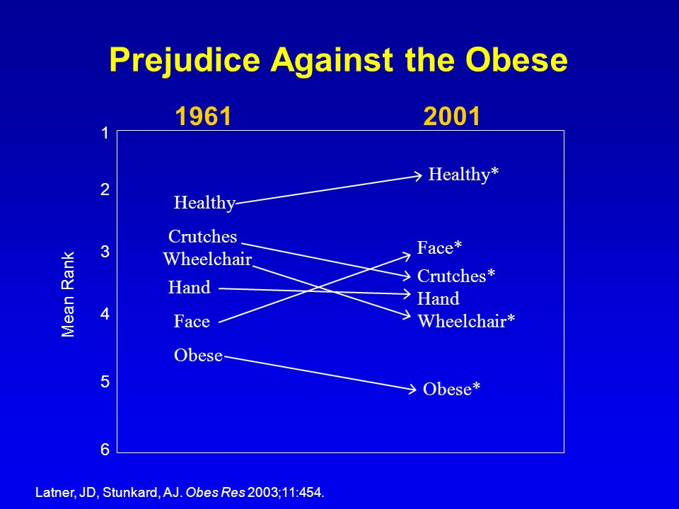 Prejudice Against the Obese