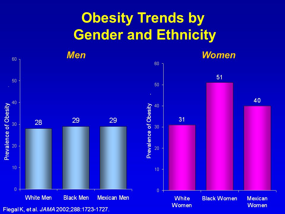 Obesity Trends by Gender and Ethnicity