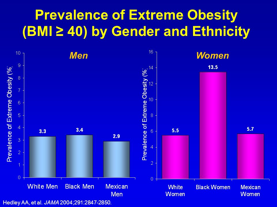 Prevalence of Extreme Obesity (BMI ≥ 40) by Gender and Ethnicity