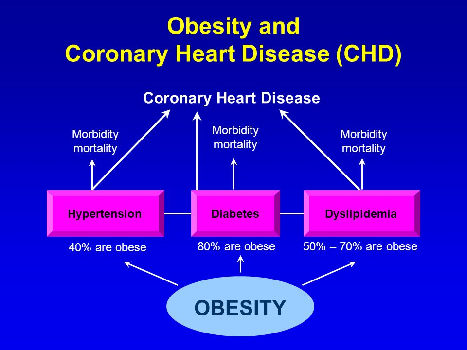 Obesity and Coronary Heart Disease (CHD)